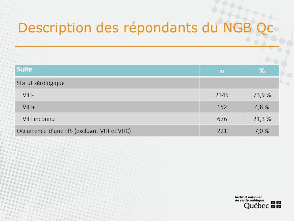Description des répondants du NGB Qc Suite n% Statut sérologique VIH-234573,9 % VIH+1524,8 % VIH inconnu67621,3 % Occurrence dune ITS (excluant VIH et VHC)2217,0 %