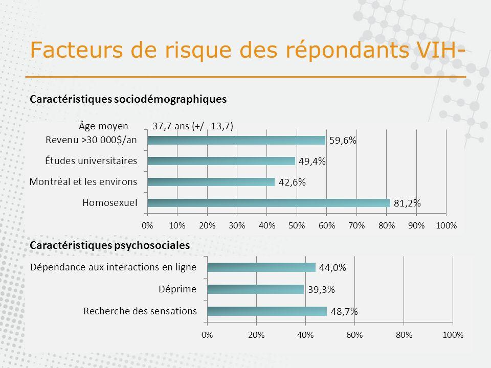 Facteurs de risque des répondants VIH- Caractéristiques psychosociales Caractéristiques sociodémographiques Âge moyen37,7 ans (+/- 13,7)