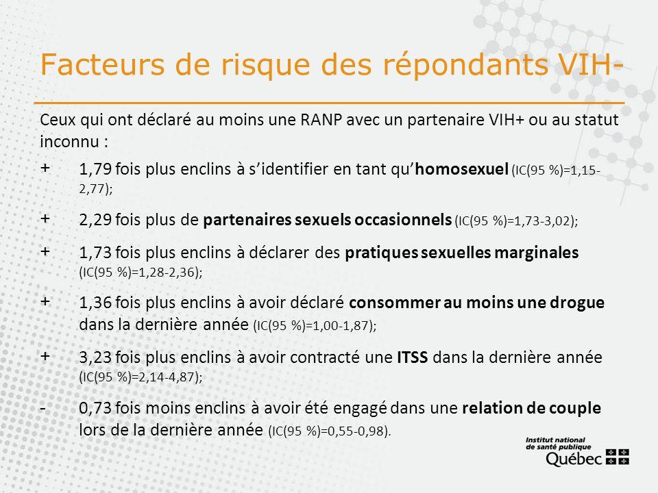 Ceux qui ont déclaré au moins une RANP avec un partenaire VIH+ ou au statut inconnu : +1,79 fois plus enclins à sidentifier en tant quhomosexuel (IC(95 %)=1,15- 2,77); +2,29 fois plus de partenaires sexuels occasionnels (IC(95 %)=1,73-3,02); +1,73 fois plus enclins à déclarer des pratiques sexuelles marginales (IC(95 %)=1,28-2,36); +1,36 fois plus enclins à avoir déclaré consommer au moins une drogue dans la dernière année (IC(95 %)=1,00-1,87); +3,23 fois plus enclins à avoir contracté une ITSS dans la dernière année (IC(95 %)=2,14-4,87); -0,73 fois moins enclins à avoir été engagé dans une relation de couple lors de la dernière année (IC(95 %)=0,55-0,98).