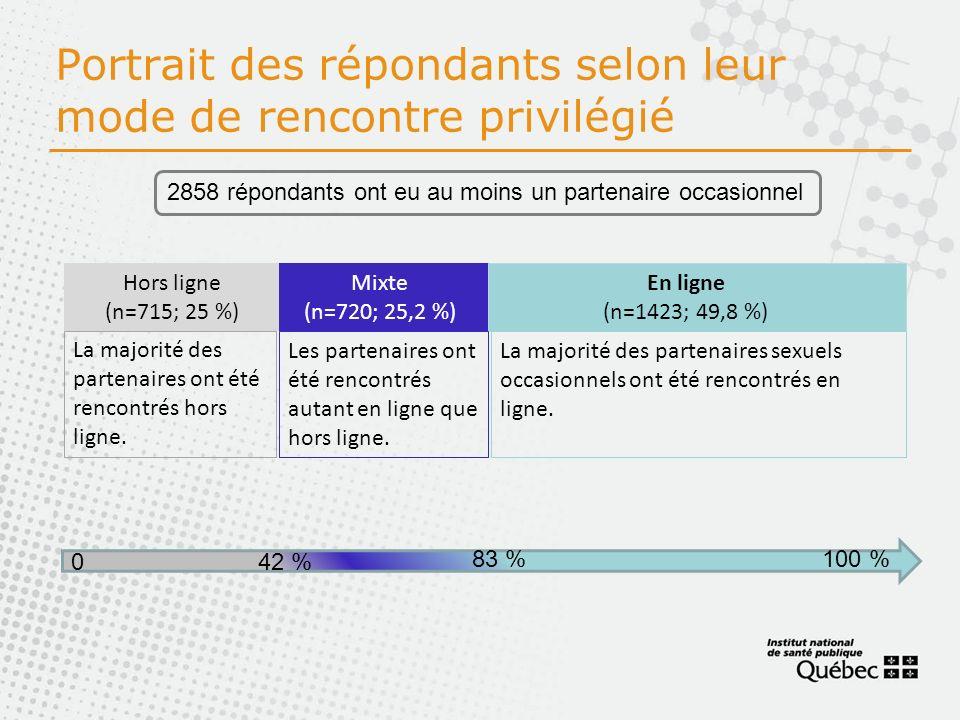 Portrait des répondants selon leur mode de rencontre privilégié Hors ligne (n=715; 25 %) Mixte (n=720; 25,2 %) En ligne (n=1423; 49,8 %) La majorité des partenaires ont été rencontrés hors ligne.