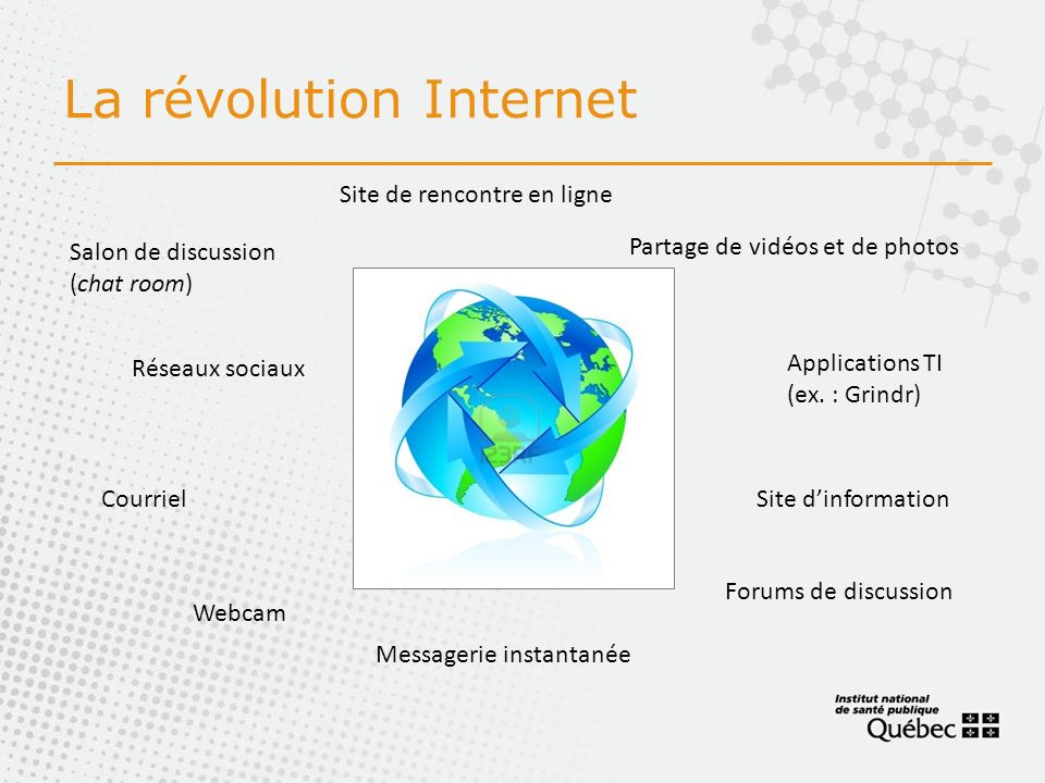 La révolution Internet Salon de discussion (chat room) Forums de discussion Courriel Webcam Messagerie instantanée Site de rencontre en ligne Réseaux sociaux Applications TI (ex.