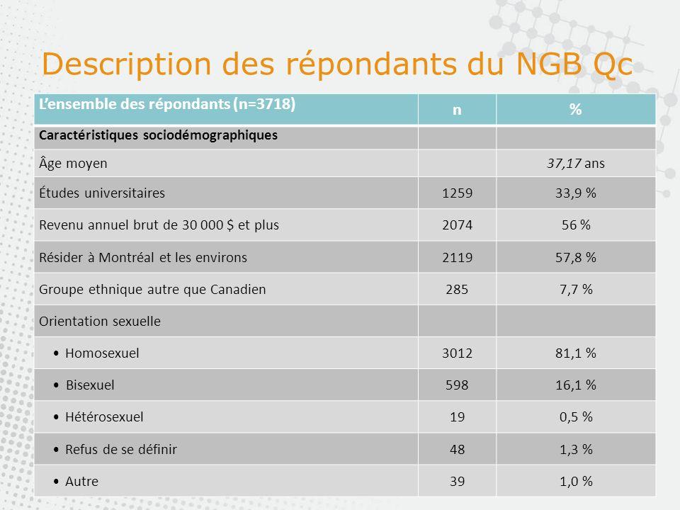 Description des répondants du NGB Qc Lensemble des répondants (n=3718) n% Caractéristiques sociodémographiques Âge moyen37,17 ans Études universitaires125933,9 % Revenu annuel brut de 30 000 $ et plus207456 % Résider à Montréal et les environs211957,8 % Groupe ethnique autre que Canadien2857,7 % Orientation sexuelle Homosexuel301281,1 % Bisexuel59816,1 % Hétérosexuel190,5 % Refus de se définir481,3 % Autre391,0 %