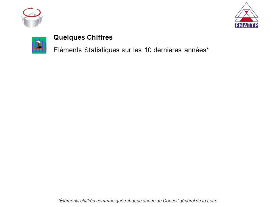 *Éléments chiffrés communiqués chaque année au Conseil général de la Loire Quelques Chiffres Eléments Statistiques sur les 10 dernières années*
