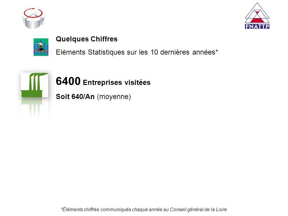 *Éléments chiffrés communiqués chaque année au Conseil général de la Loire Quelques Chiffres Eléments Statistiques sur les 10 dernières années* 6400 E