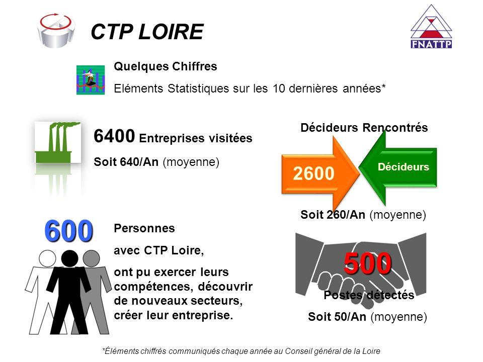 6400 Entreprises visitées Soit 640/An (moyenne) CTP LOIRE Quelques Chiffres Eléments Statistiques sur les 10 dernières années* 2600 Décideurs Décideur