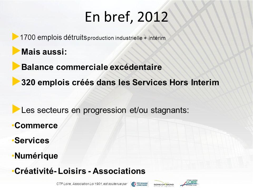 En bref, 2012 1700 emplois détruits production industrielle + intérim Mais aussi: Balance commerciale excédentaire 320 emplois créés dans les Services