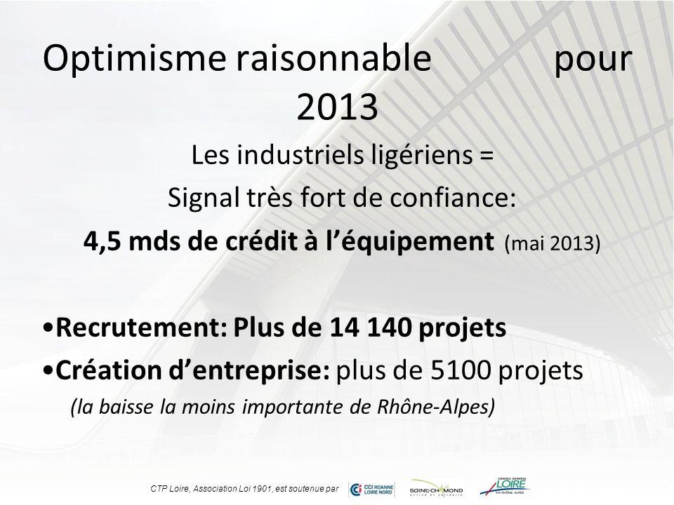 Optimisme raisonnable pour 2013 Les industriels ligériens = Signal très fort de confiance: 4,5 mds de crédit à léquipement (mai 2013) Recrutement: Plu