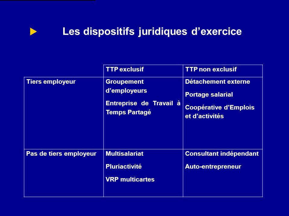 Les dispositifs juridiques dexercice TTP exclusifTTP non exclusif Tiers employeur Groupement demployeurs Entreprise de Travail à Temps Partagé Détache