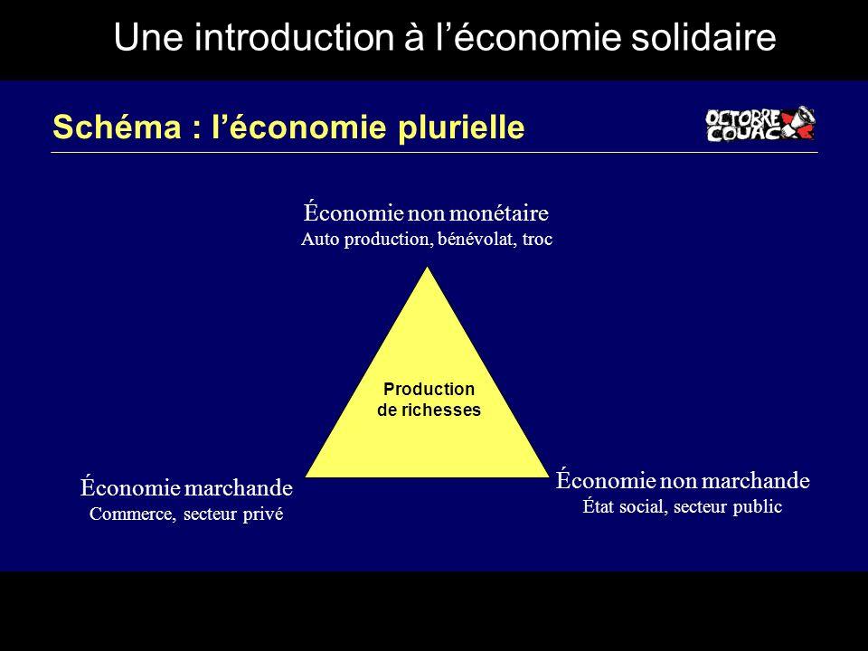 Une introduction à léconomie solidaire Schéma : léconomie plurielle Économie non monétaire Auto production, bénévolat, troc Économie marchande Commerc