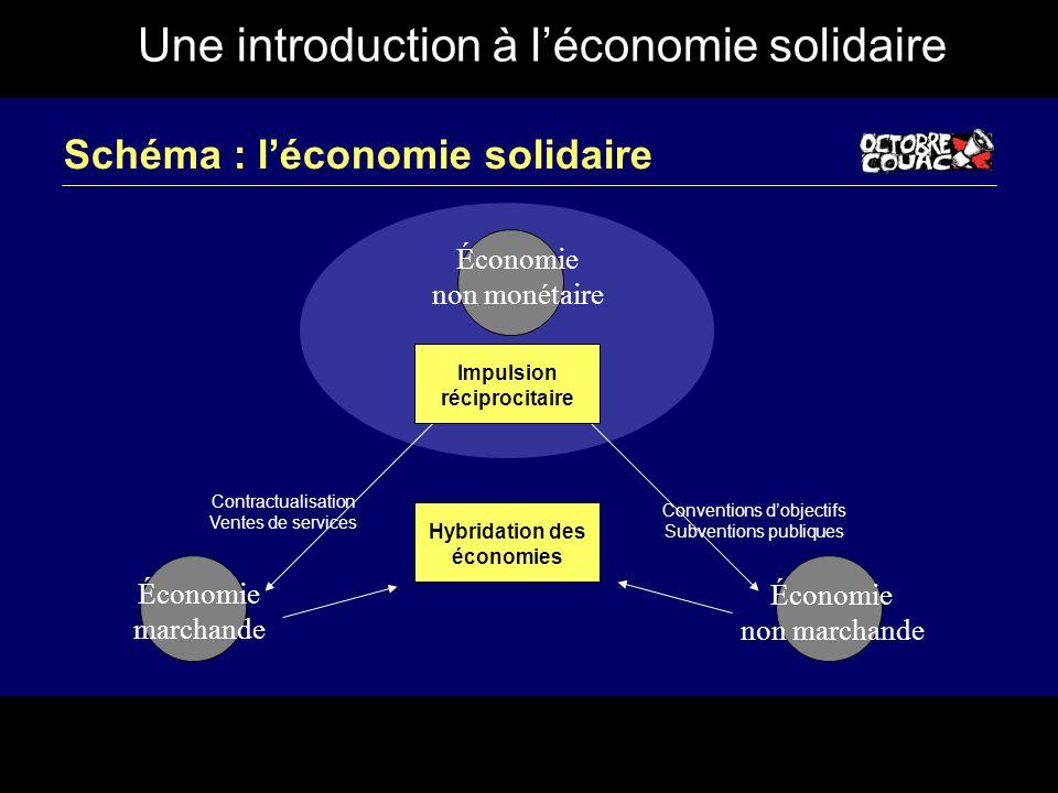 Une introduction à léconomie solidaire Schéma : léconomie solidaire Économie non monétaire Économie marchande Économie non marchande Impulsion récipro