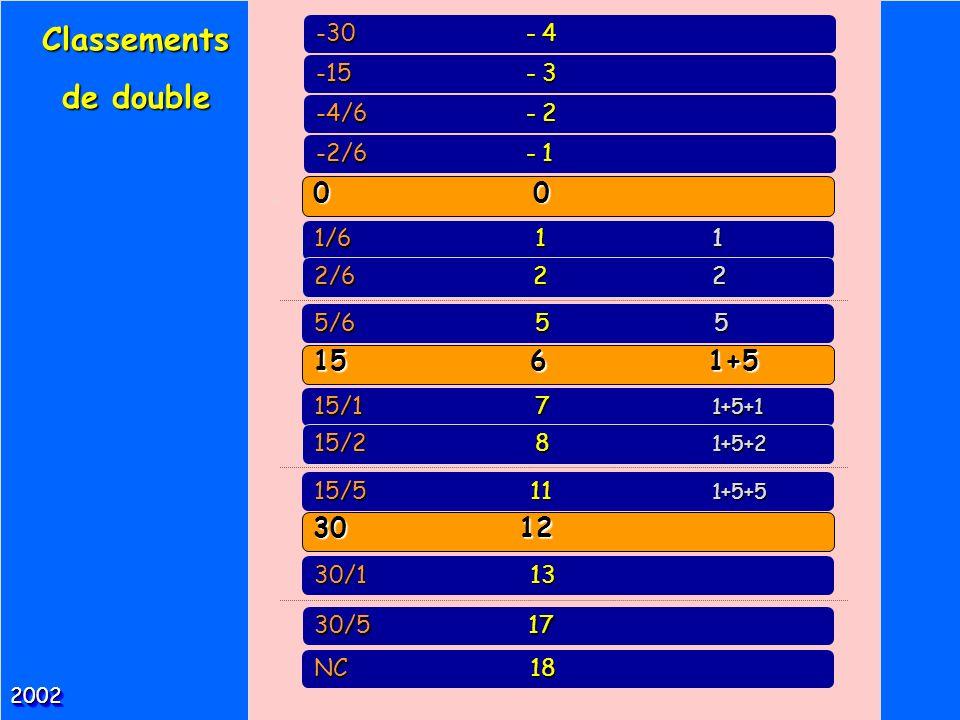 Classements de double 20022002 0 0 15 6 1+5 30 12 15/1 7 1+5+1 1/6 1 1 2/6 2 2 5/6 5 5 15/2 8 1+5+2 15/5 11 1+5+5 30/1 13 NC 18 -2/6 - 1 -4/6 - 2 -15 - 3 -30 - 4 30/5 17