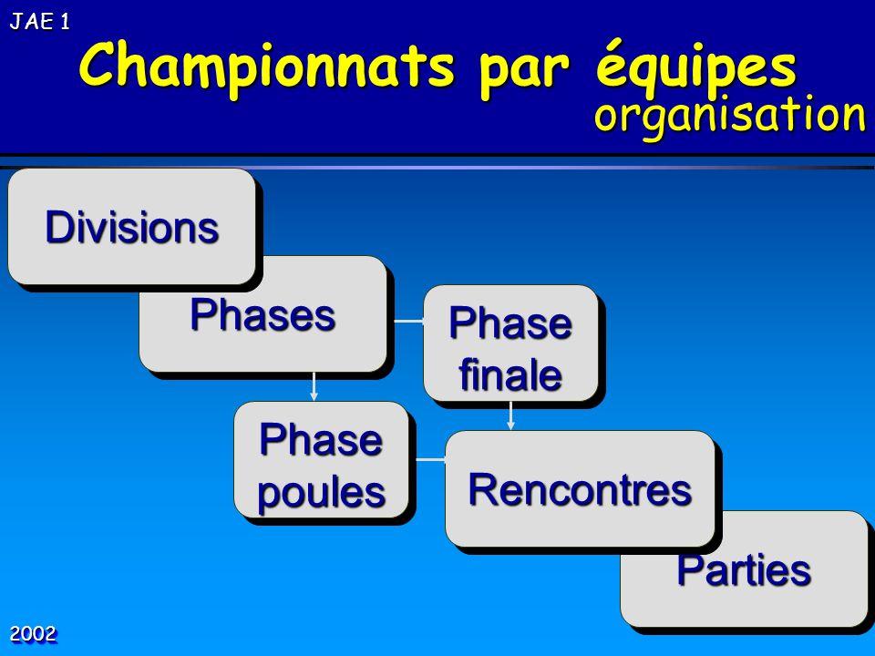 Championnats par équipes organisation organisation Parties Parties Rencontres Rencontres PhasepoulesPhasepoules Phases Phases Divisions Divisions Phas