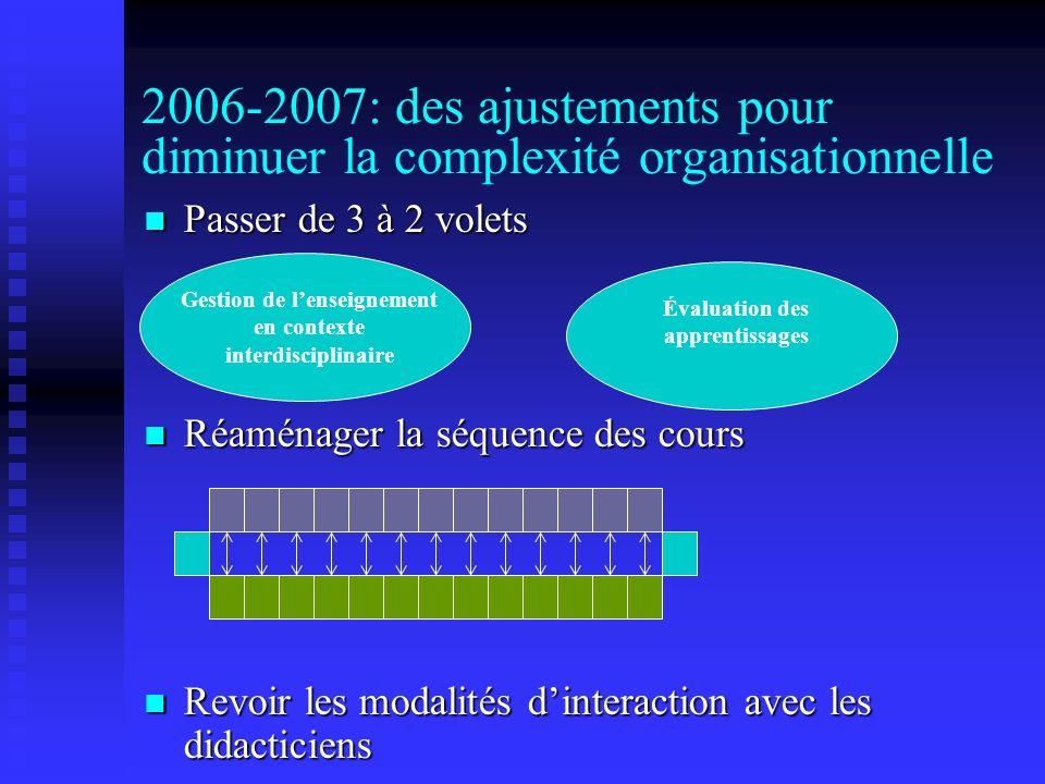 2006-2007: des ajustements pour diminuer la complexité organisationnelle Passer de 3 à 2 volets Passer de 3 à 2 volets Réaménager la séquence des cours Réaménager la séquence des cours Revoir les modalités dinteraction avec les didacticiens Revoir les modalités dinteraction avec les didacticiens Gestion de lenseignement en contexte interdisciplinaire Évaluation des apprentissages