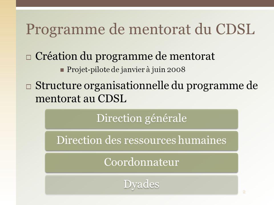 Création du programme de mentorat Projet-pilote de janvier à juin 2008 Structure organisationnelle du programme de mentorat au CDSL Programme de mento