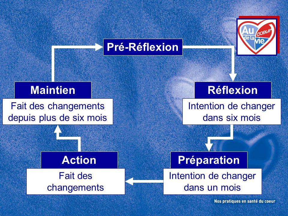 Pré-Réflexion Réflexion Intention de changer dans six mois Maintien Fait des changements depuis plus de six mois Préparation Intention de changer dans un mois Action Fait des changements