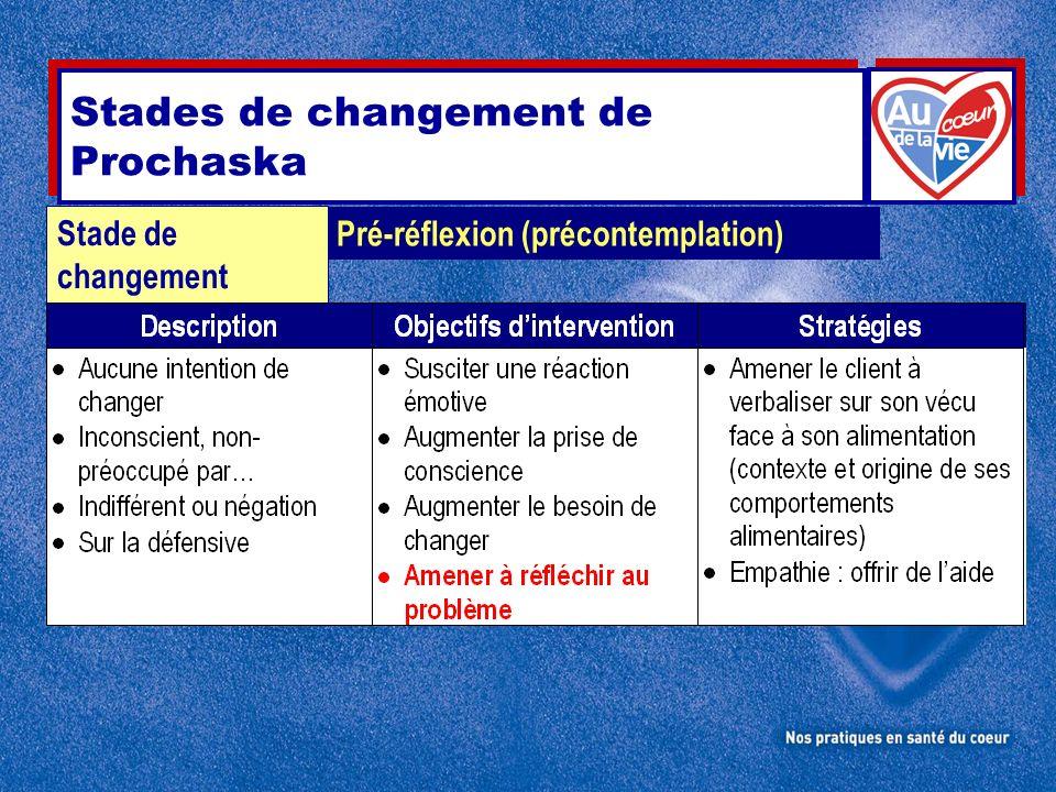 Stades de changement de Prochaska Pré-réflexion (précontemplation) Stade de changement