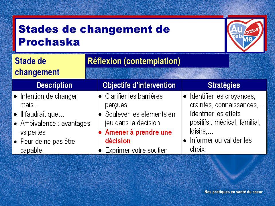 Réflexion (contemplation) Stade de changement Stades de changement de Prochaska