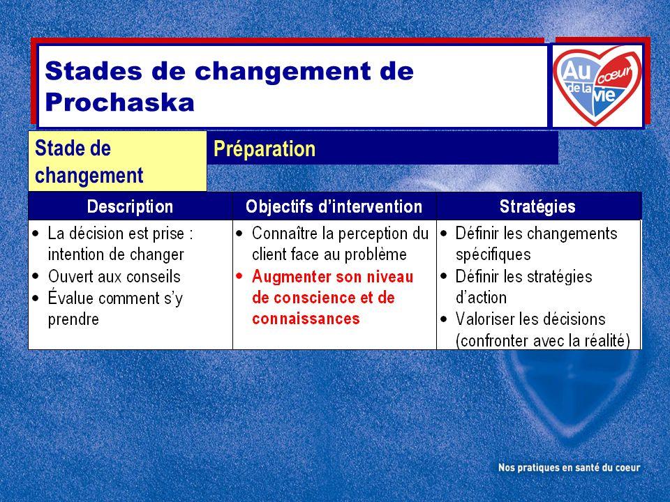 Préparation Stade de changement Stades de changement de Prochaska