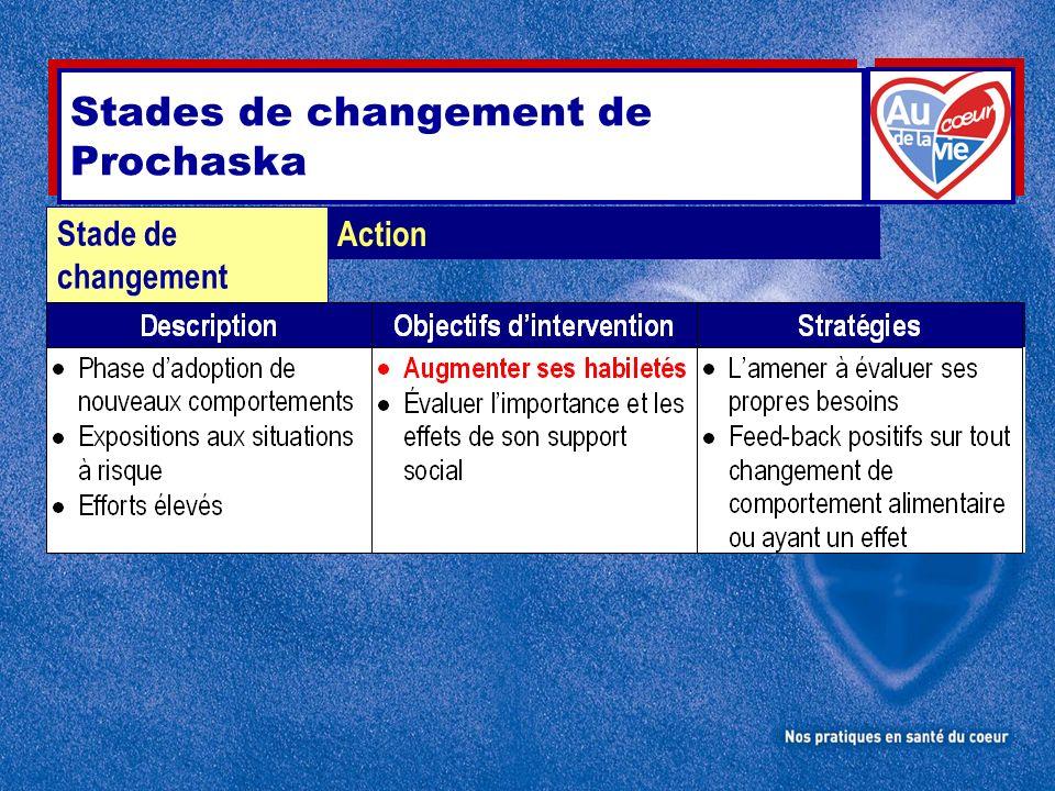 Action Stade de changement Stades de changement de Prochaska
