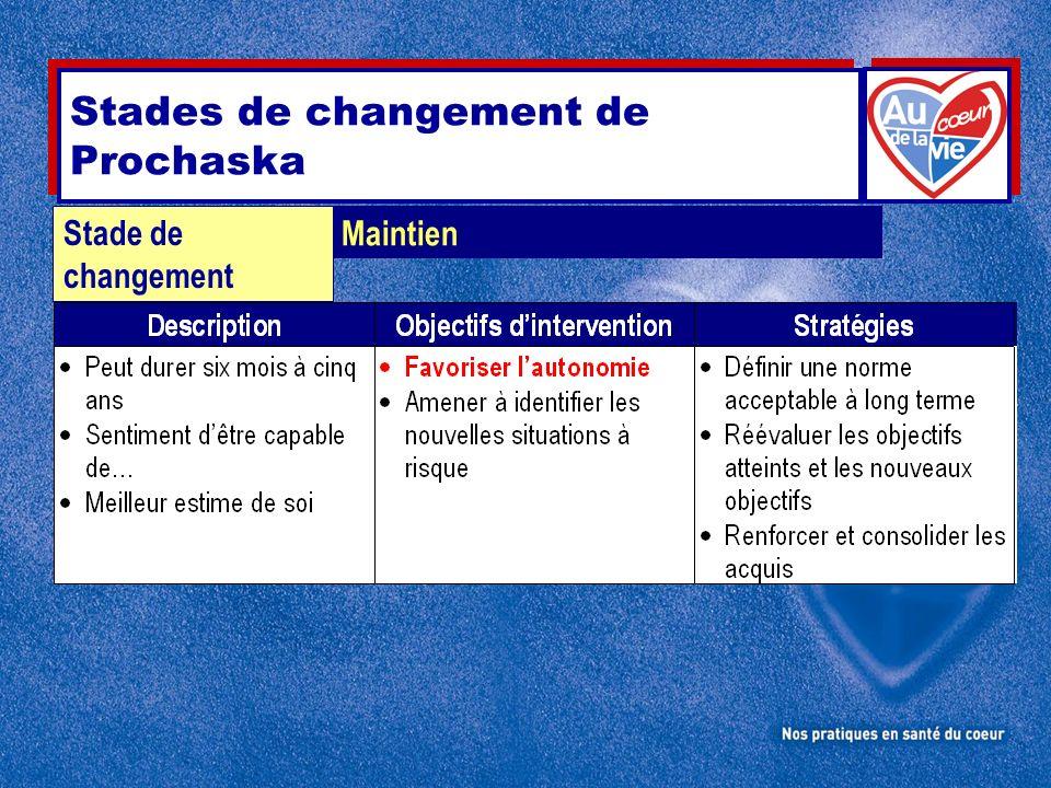 Maintien Stade de changement Stades de changement de Prochaska