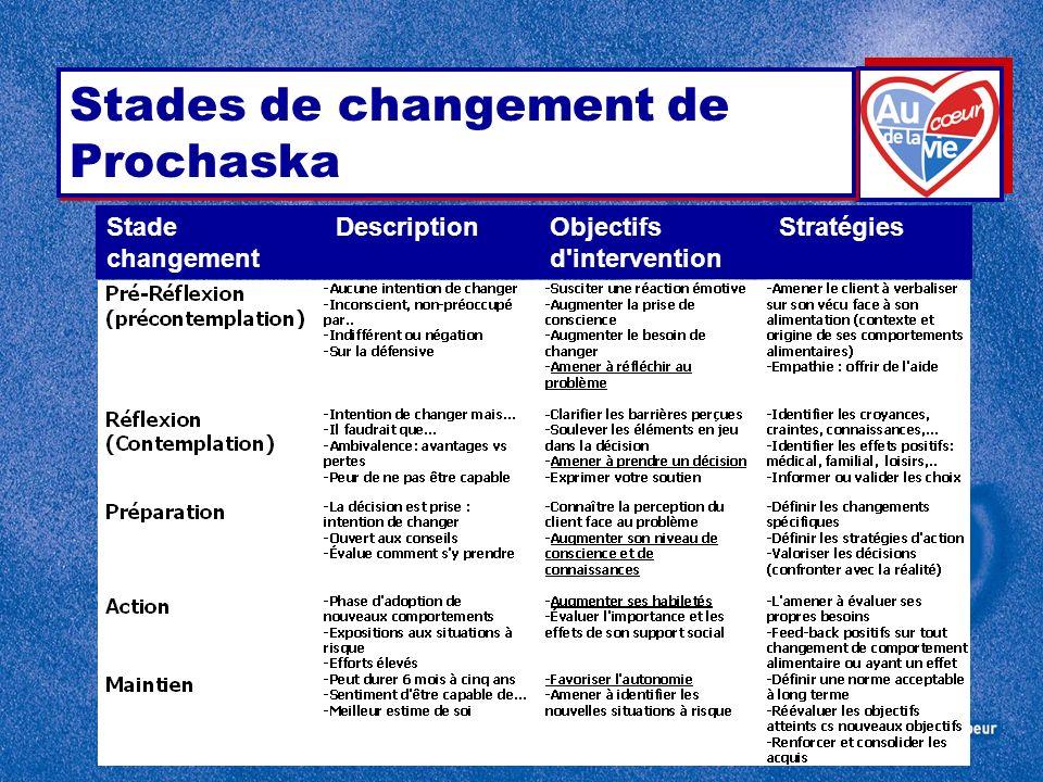 Stades de changement de Prochaska Stade Description ObjectifsStratégies changement d intervention