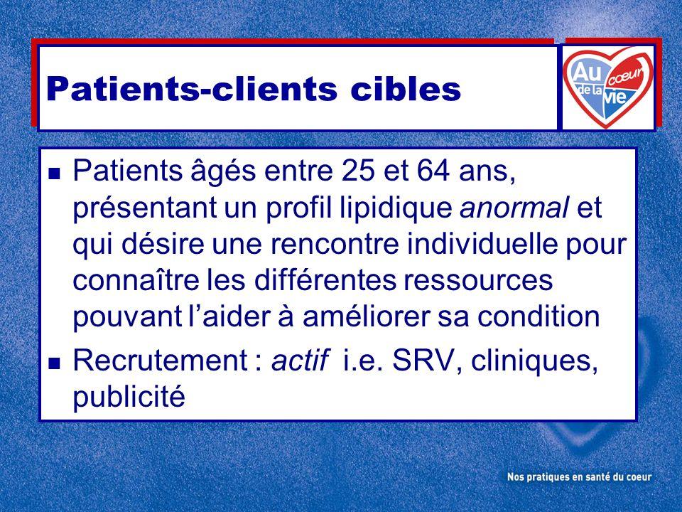 Patients-clients cibles n Patients âgés entre 25 et 64 ans, présentant un profil lipidique anormal et qui désire une rencontre individuelle pour connaître les différentes ressources pouvant laider à améliorer sa condition n Recrutement : actif i.e.