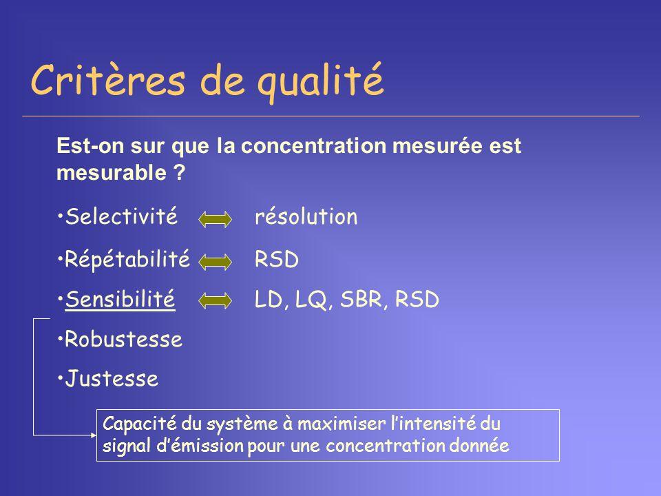 Critères de qualité Selectivitérésolution RépétabilitéRSD SensibilitéLD, LQ, SBR, RSD Robustesse Justesse Capacité du système à maximiser lintensité d