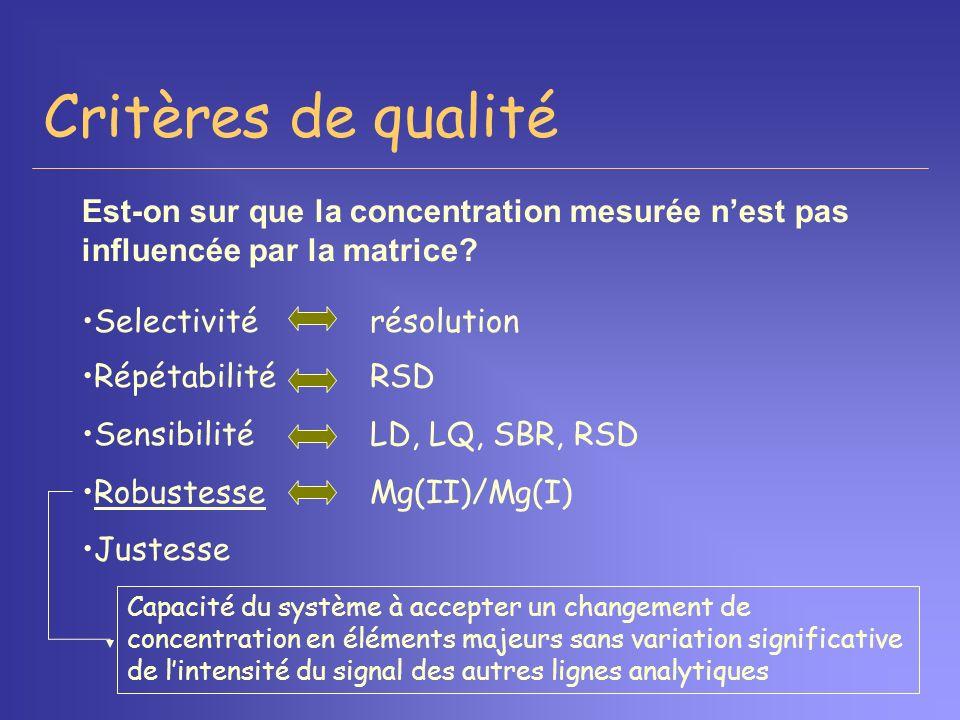 Critères de qualité Selectivitérésolution RépétabilitéRSD SensibilitéLD, LQ, SBR, RSD RobustesseMg(II)/Mg(I) Justesse Capacité du système à accepter u