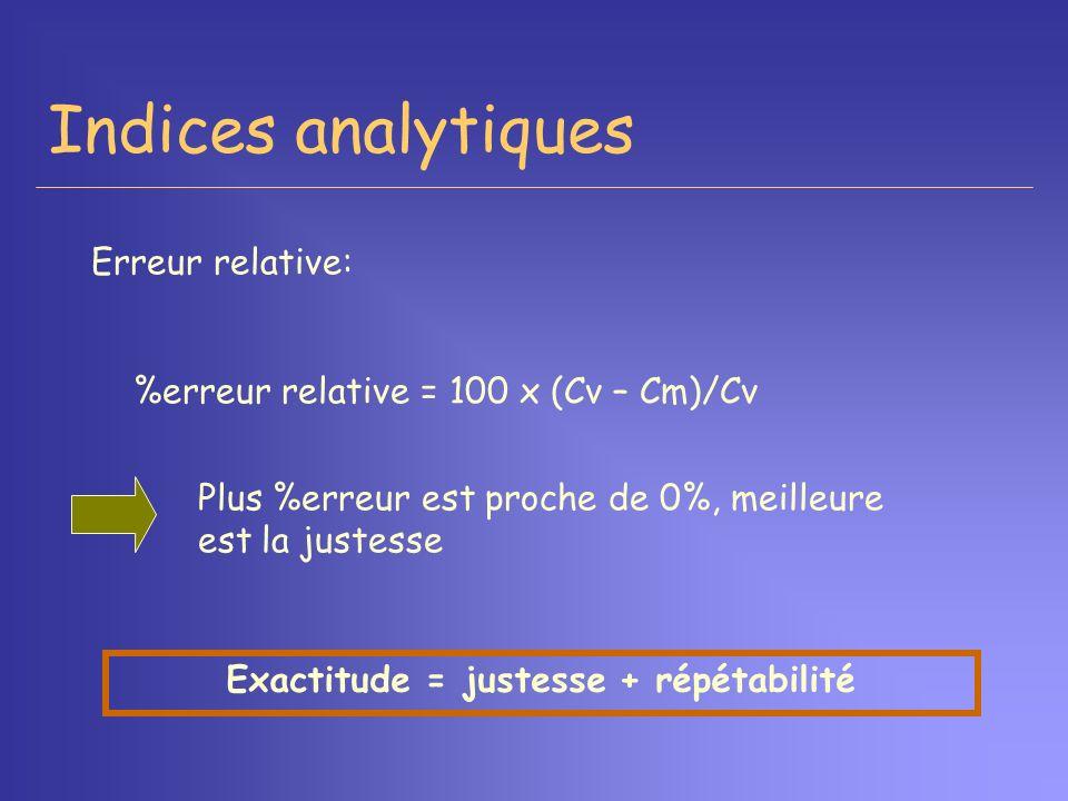 Indices analytiques Erreur relative: %erreur relative = 100 x (Cv – Cm)/Cv Plus %erreur est proche de 0%, meilleure est la justesse Exactitude = juste