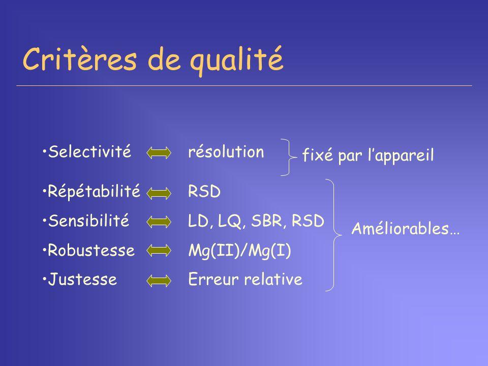 RépétabilitéRSD SensibilitéLD, LQ, SBR, RSD RobustesseMg(II)/Mg(I) JustesseErreur relative Selectivitérésolution Critères de qualité fixé par lapparei