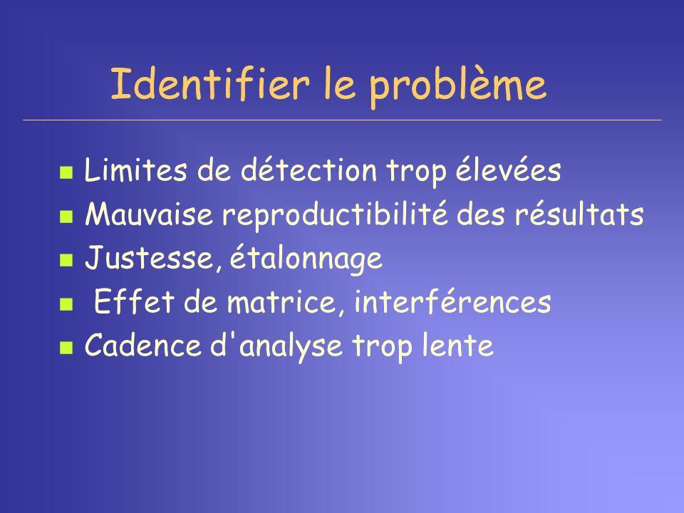 Identifier le problème Limites de détection trop élevées Mauvaise reproductibilité des résultats Justesse, étalonnage Effet de matrice, interférences
