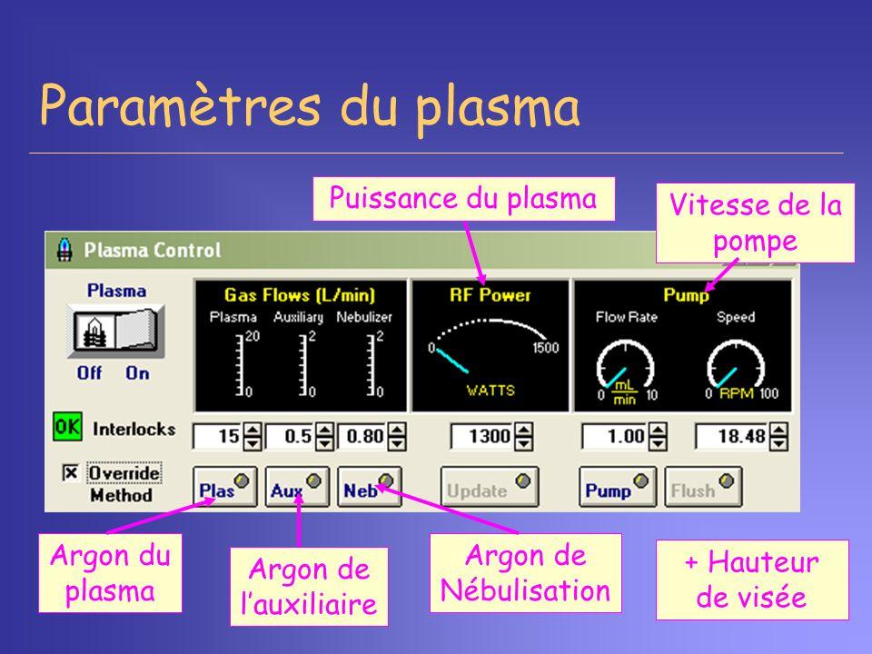 Paramètres du plasma Puissance du plasma Argon du plasma Argon de lauxiliaire Argon de Nébulisation + Hauteur de visée Vitesse de la pompe