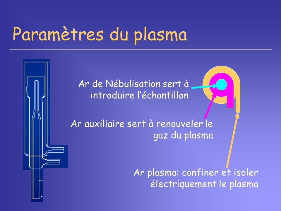 Paramètres du plasma Ar de Nébulisation sert à introduire léchantillon Ar plasma: confiner et isoler électriquement le plasma Ar auxiliaire sert à ren