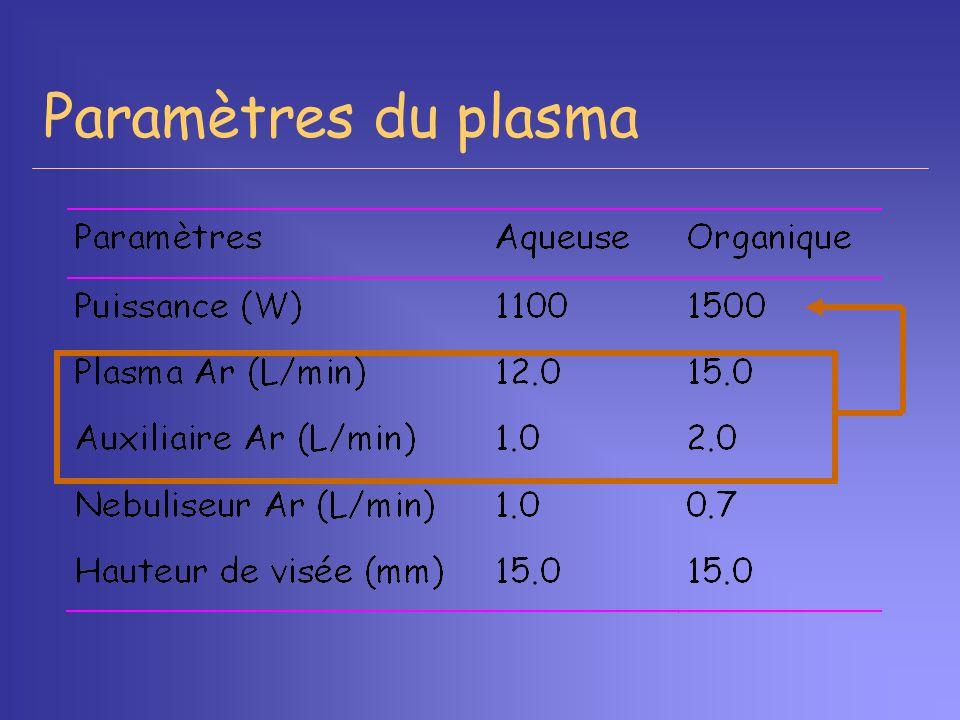 Paramètres du plasma