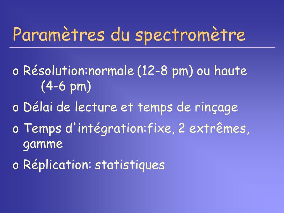Paramètres du spectromètre oRésolution:normale (12-8 pm) ou haute (4-6 pm) oDélai de lecture et temps de rinçage oTemps d'intégration:fixe, 2 extrêmes