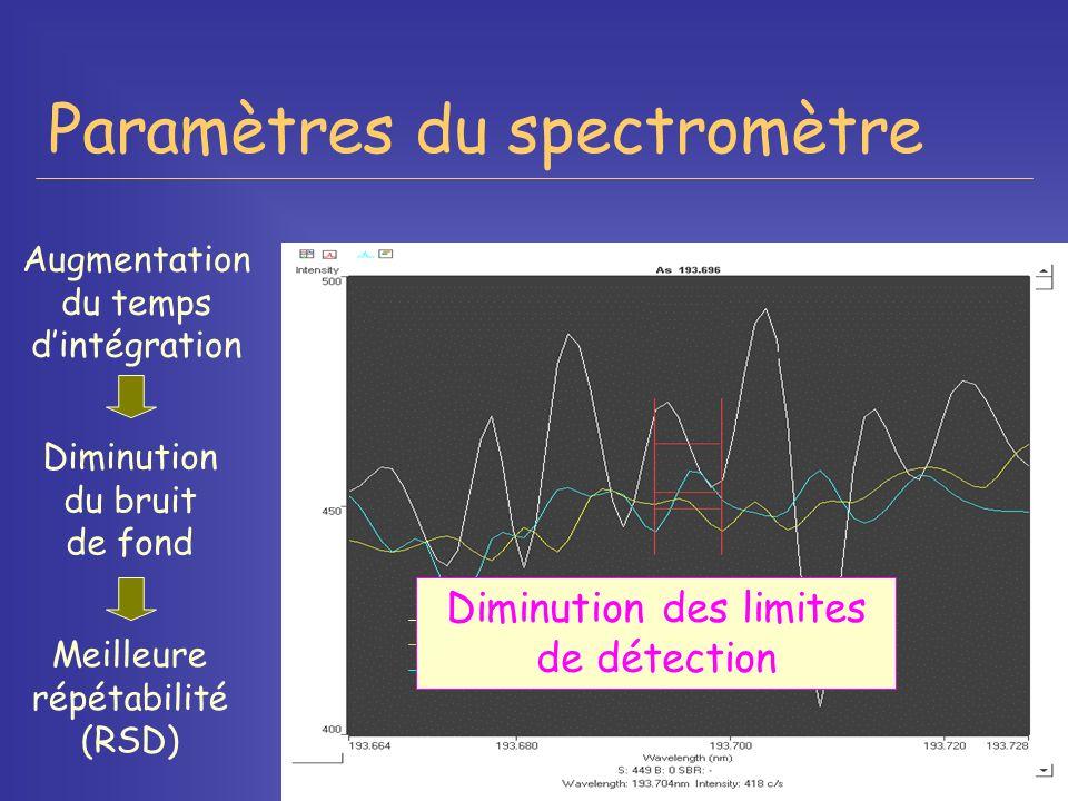 Paramètres du spectromètre 1 seconde 5 secondes 20 secondes Diminution du bruit de fond Meilleure répétabilité (RSD) Augmentation du temps dintégratio