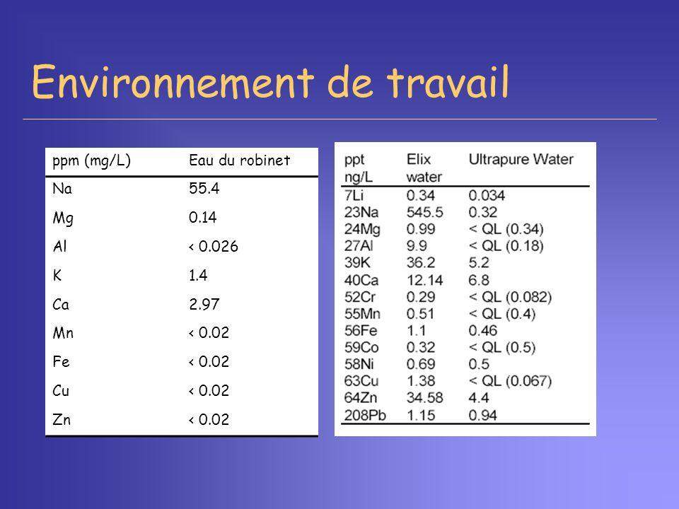 ppm (mg/L)Eau du robinet Na55.4 Mg0.14 Al< 0.026 K1.4 Ca2.97 Mn< 0.02 Fe< 0.02 Cu< 0.02 Zn< 0.02