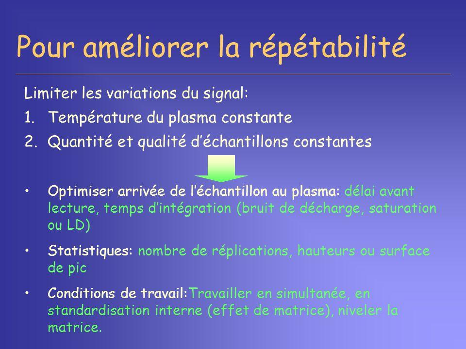 Pour améliorer la répétabilité Limiter les variations du signal: 1.Température du plasma constante 2.Quantité et qualité déchantillons constantes Opti