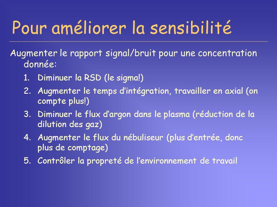 Pour améliorer la sensibilité Augmenter le rapport signal/bruit pour une concentration donnée: 1.Diminuer la RSD (le sigma!) 2.Augmenter le temps dint