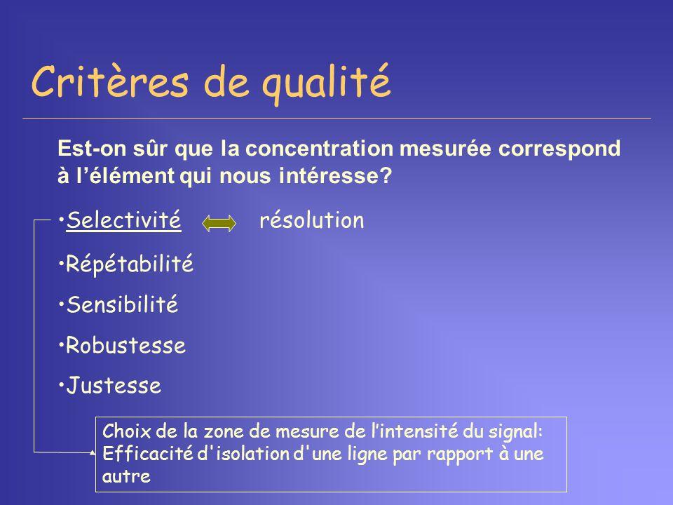 Critères de qualité Selectivitérésolution Répétabilité Sensibilité Robustesse Justesse Choix de la zone de mesure de lintensité du signal: Efficacité