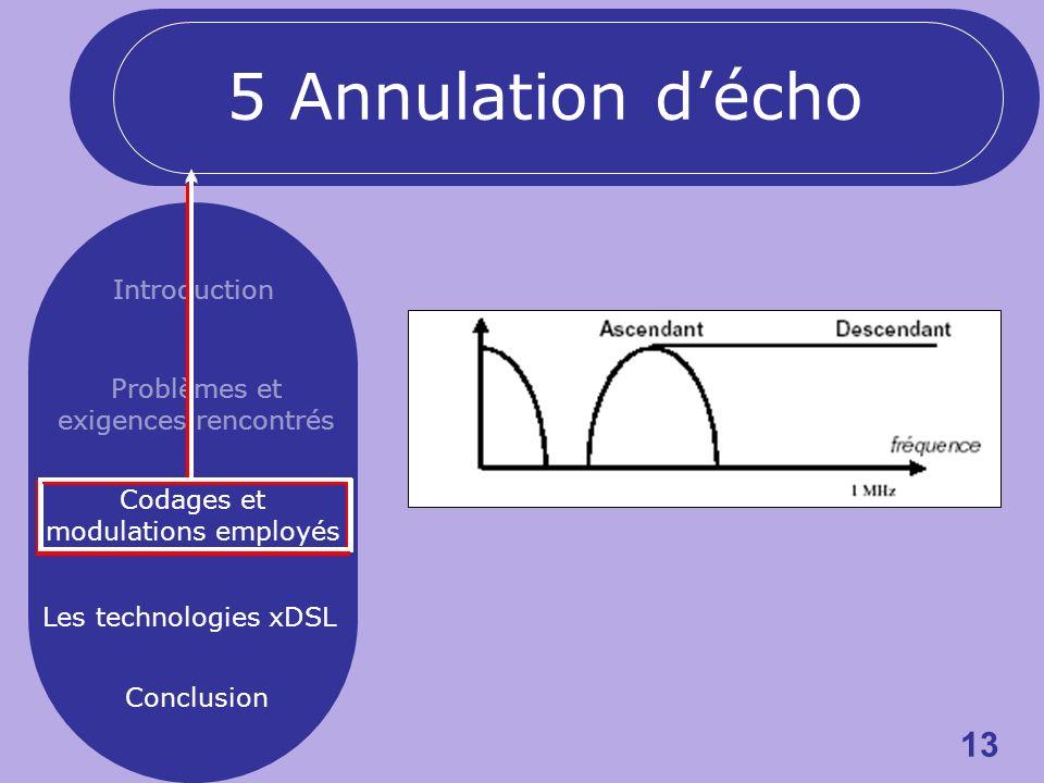 13 Introduction Problèmes et exigences rencontrés Codages et modulations employés Les technologies xDSL Conclusion 5 Annulation décho