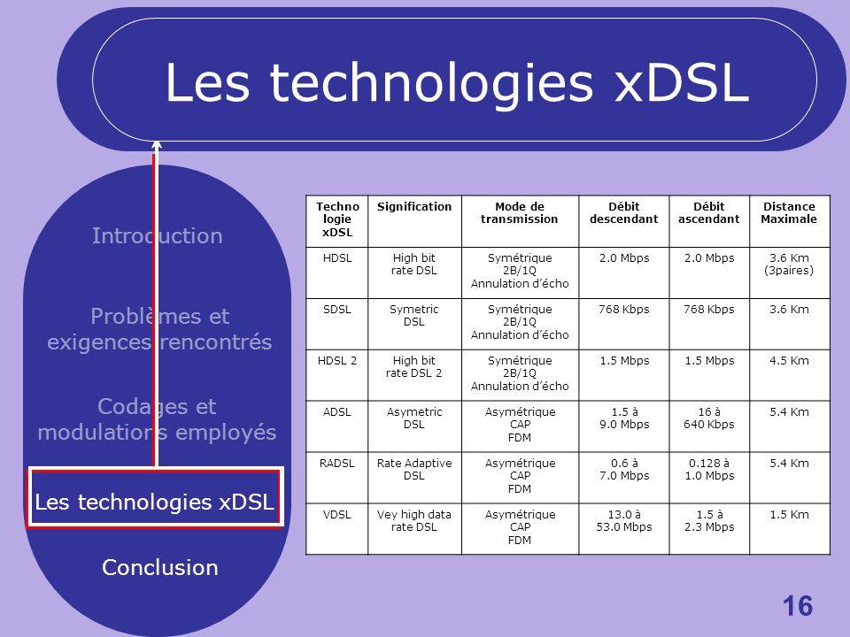 16 Introduction Problèmes et exigences rencontrés Codages et modulations employés Les technologies xDSL Conclusion Techno logie xDSL SignificationMode de transmission Débit descendant Débit ascendant Distance Maximale HDSLHigh bit rate DSL Symétrique 2B/1Q Annulation décho 2.0 Mbps 3.6 Km (3paires) SDSLSymetric DSL Symétrique 2B/1Q Annulation décho 768 Kbps 3.6 Km HDSL 2High bit rate DSL 2 Symétrique 2B/1Q Annulation décho 1.5 Mbps 4.5 Km ADSLAsymetric DSL Asymétrique CAP FDM 1.5 à 9.0 Mbps 16 à 640 Kbps 5.4 Km RADSLRate Adaptive DSL Asymétrique CAP FDM 0.6 à 7.0 Mbps 0.128 à 1.0 Mbps 5.4 Km VDSLVey high data rate DSL Asymétrique CAP FDM 13.0 à 53.0 Mbps 1.5 à 2.3 Mbps 1.5 Km Les technologies xDSL