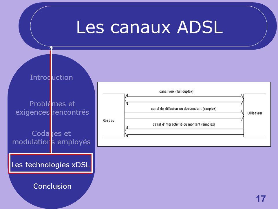 17 Introduction Problèmes et exigences rencontrés Codages et modulations employés Les technologies xDSL Conclusion Les canaux ADSL
