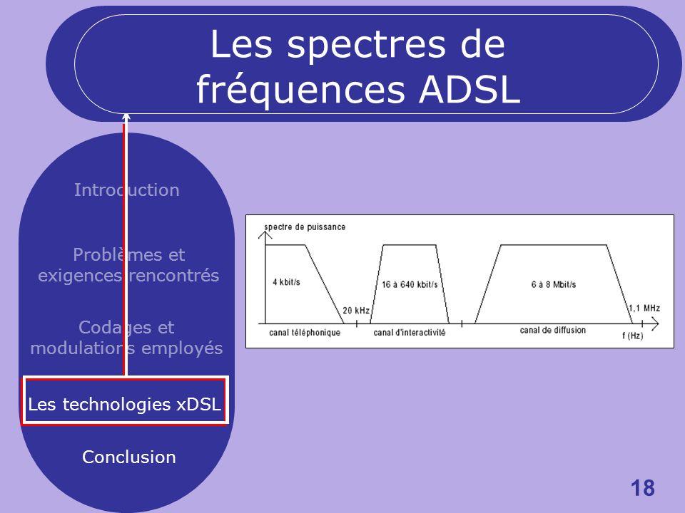 18 Introduction Problèmes et exigences rencontrés Codages et modulations employés Les technologies xDSL Conclusion Les spectres de fréquences ADSL