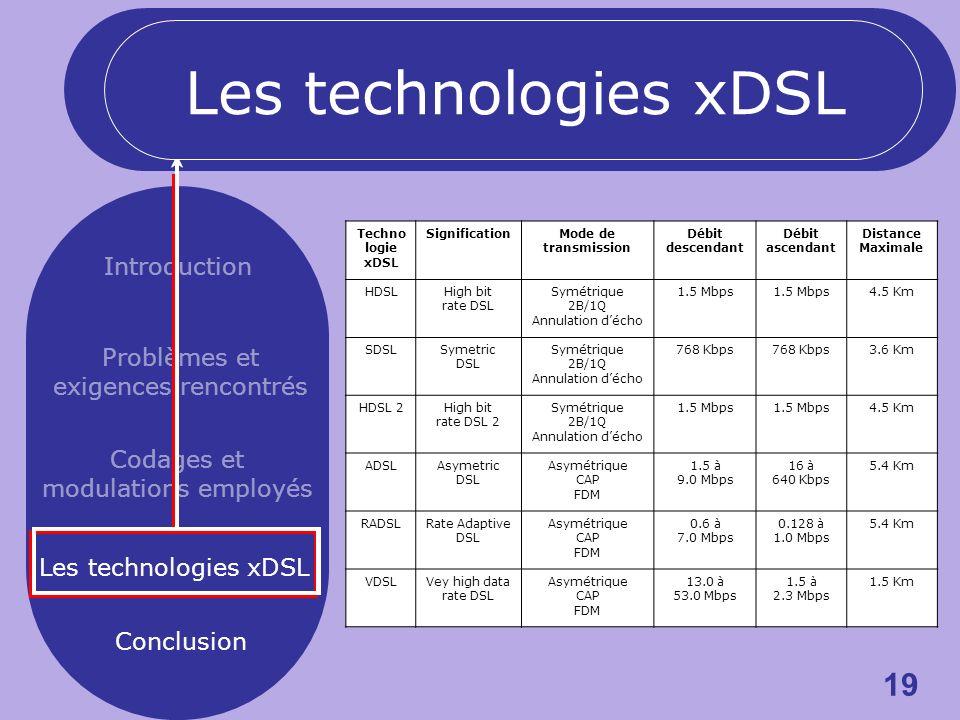 19 Introduction Problèmes et exigences rencontrés Codages et modulations employés Les technologies xDSL Conclusion Techno logie xDSL SignificationMode de transmission Débit descendant Débit ascendant Distance Maximale HDSLHigh bit rate DSL Symétrique 2B/1Q Annulation décho 1.5 Mbps 4.5 Km SDSLSymetric DSL Symétrique 2B/1Q Annulation décho 768 Kbps 3.6 Km HDSL 2High bit rate DSL 2 Symétrique 2B/1Q Annulation décho 1.5 Mbps 4.5 Km ADSLAsymetric DSL Asymétrique CAP FDM 1.5 à 9.0 Mbps 16 à 640 Kbps 5.4 Km RADSLRate Adaptive DSL Asymétrique CAP FDM 0.6 à 7.0 Mbps 0.128 à 1.0 Mbps 5.4 Km VDSLVey high data rate DSL Asymétrique CAP FDM 13.0 à 53.0 Mbps 1.5 à 2.3 Mbps 1.5 Km Les technologies xDSL