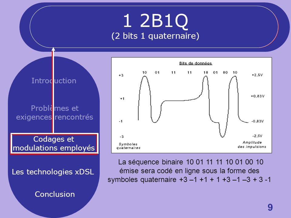 9 Introduction Problèmes et exigences rencontrés Codages et modulations employés Les technologies xDSL Conclusion La séquence binaire 10 01 11 11 10 01 00 10 émise sera codé en ligne sous la forme des symboles quaternaire +3 –1 +1 + 1 +3 –1 –3 + 3 -1 1 2B1Q (2 bits 1 quaternaire)