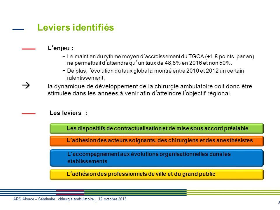 3 ARS Alsace – Séminaire chirurgie ambulatoire _ 12 octobre 2013 Leviers identifiés Lenjeu : - Le maintien du rythme moyen daccroissement du TGCA (+1,