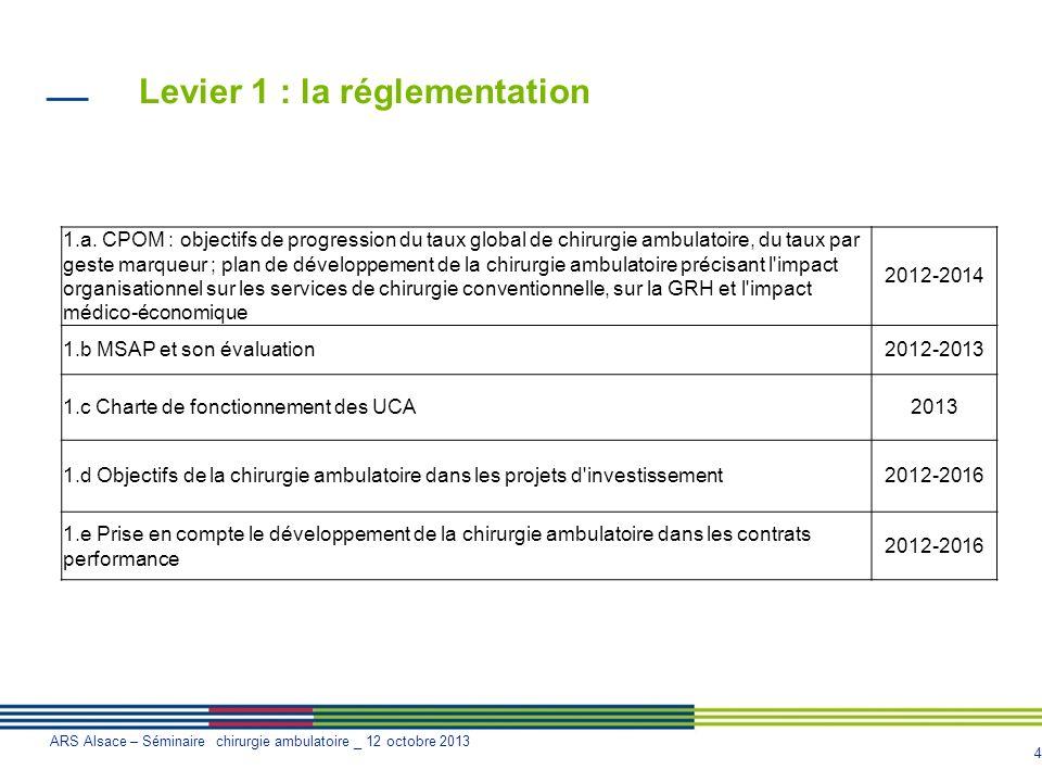 5 ARS Alsace – Séminaire chirurgie ambulatoire _ 12 octobre 2013 Levier 2 : ladhésion des professionnels de santé 2.