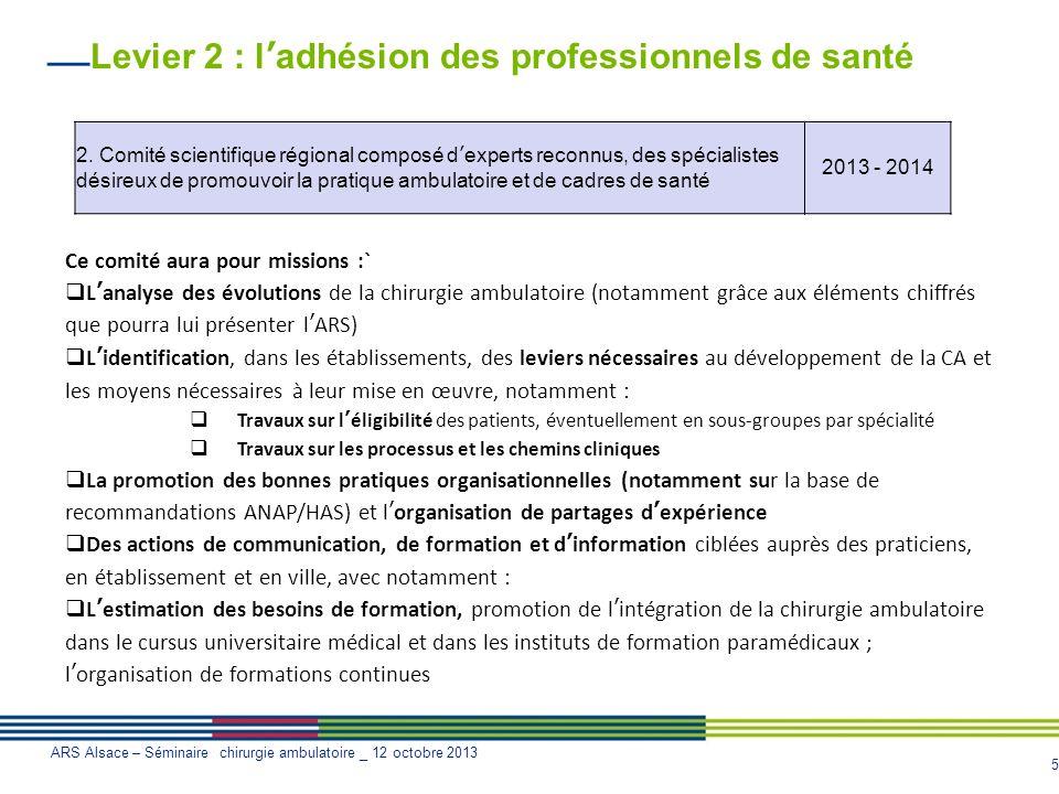 5 ARS Alsace – Séminaire chirurgie ambulatoire _ 12 octobre 2013 Levier 2 : ladhésion des professionnels de santé 2. Comité scientifique régional comp