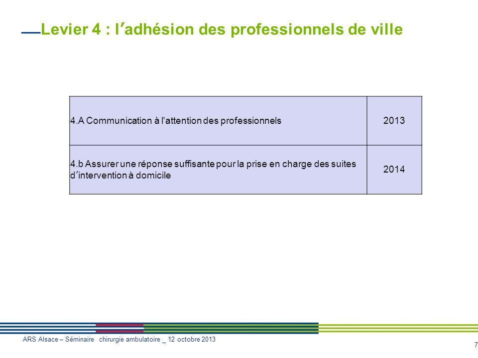 7 ARS Alsace – Séminaire chirurgie ambulatoire _ 12 octobre 2013 Levier 4 : ladhésion des professionnels de ville 4.A Communication à l'attention des